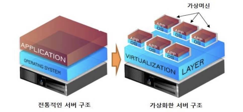 클라우드 가상서버를 활용하여 빅데이터를 빠르게 수집