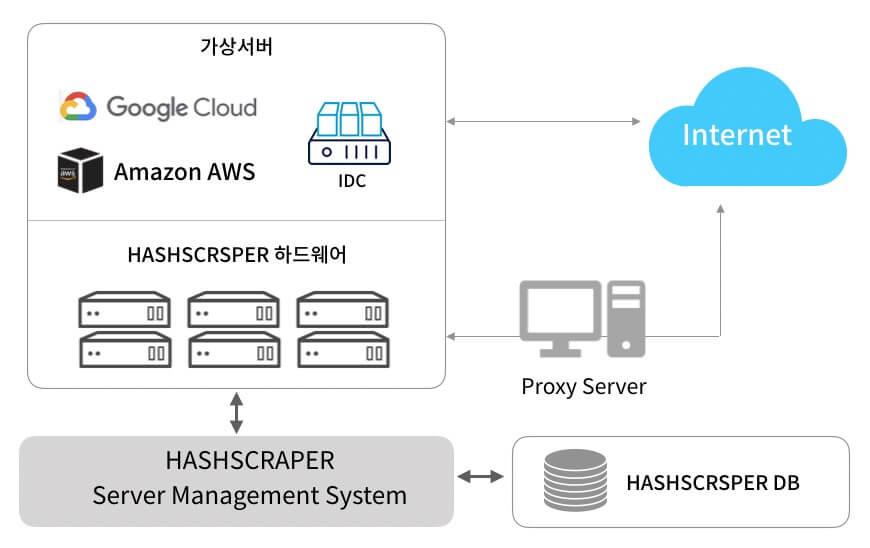 클라우드 서버를 활용한 저렴한 크롤링 서비스